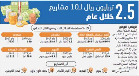 2.5 تريليون ريال لـ10 مشاريع خلال عام